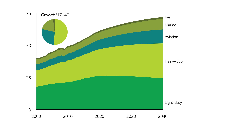 Energy demand: Three drivers | ExxonMobil